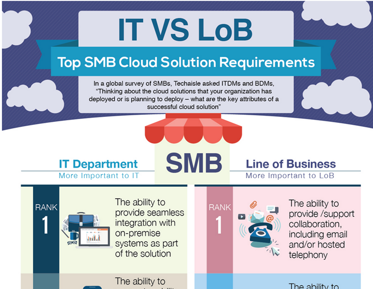 Key Attributes of a Successful Cloud Solution, IT vs Line of Business – TechAisle Global Survey Infographic