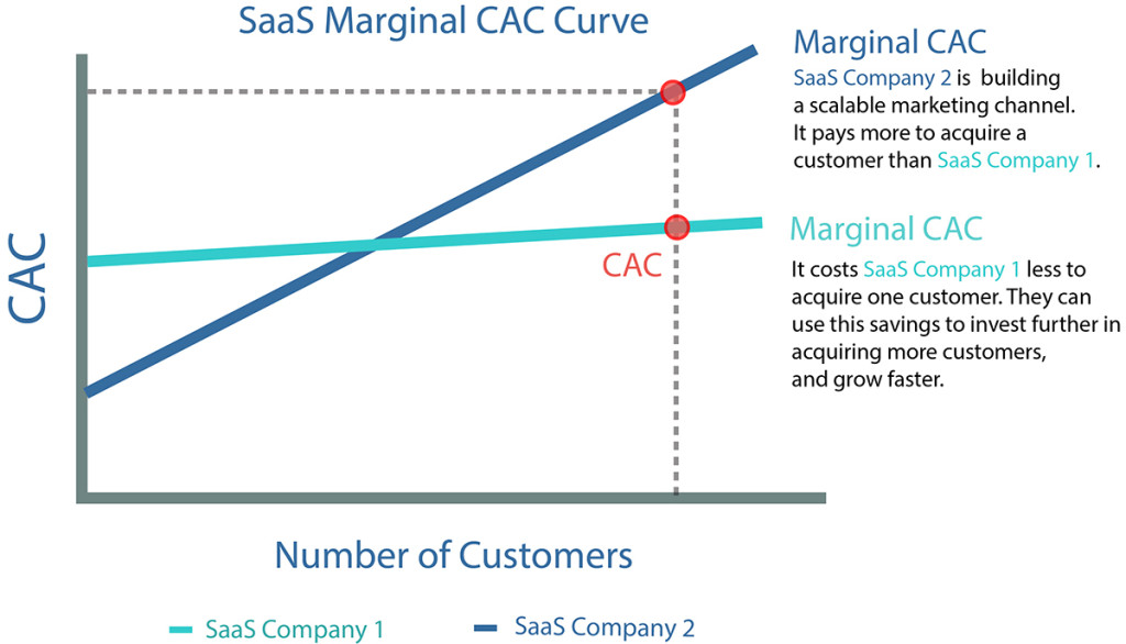 CAC Strategy is the Key to Scaling your SaaS Company