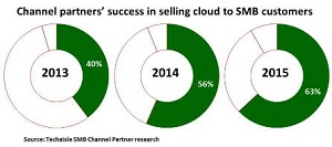 SMB Channel and the Cloud – success increasing and coalescing around few factors